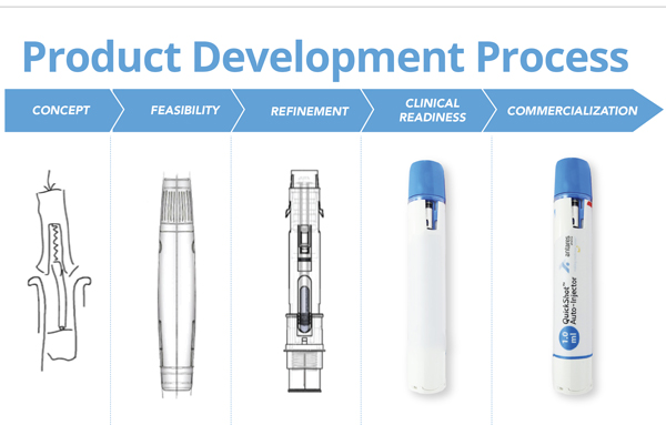 Antares Pharma Product Development Process. Concept >> Feasibility >> Refinement >> Clinical Readiness >> Commercialization